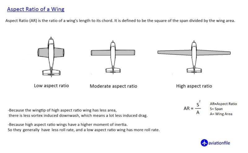 Wing Aspect ratio