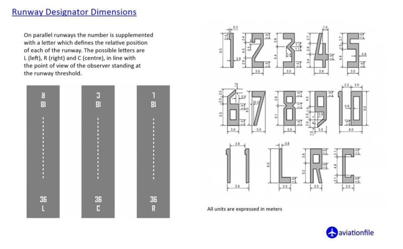 Runway designator and dimensions