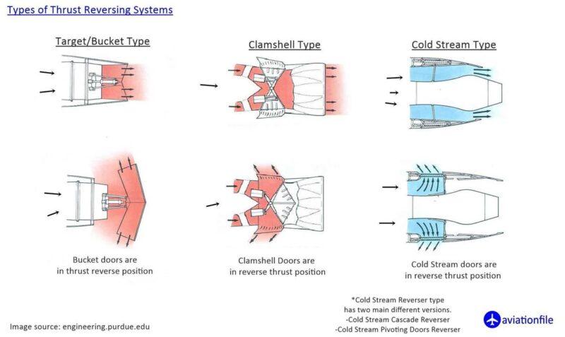 Thrust reversal types
