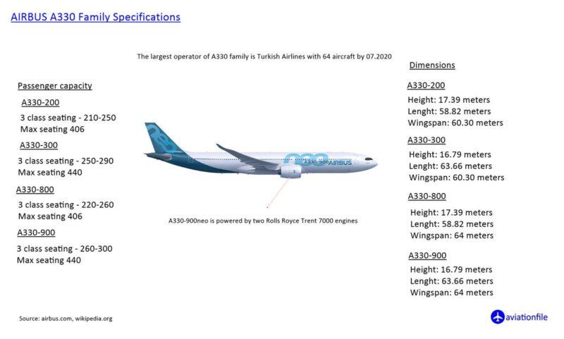 A330 Family