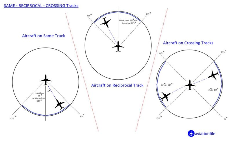 Same - Reciprocal, Crossing Tracks