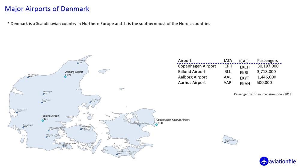Denmark Major Airports