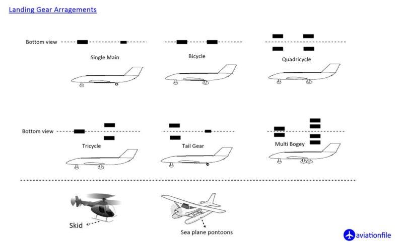 Landing Gear Arrangements