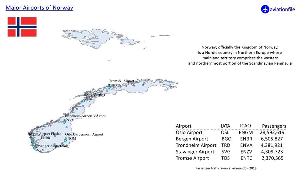Norway Major Airports