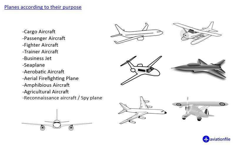 Planes according to purpose