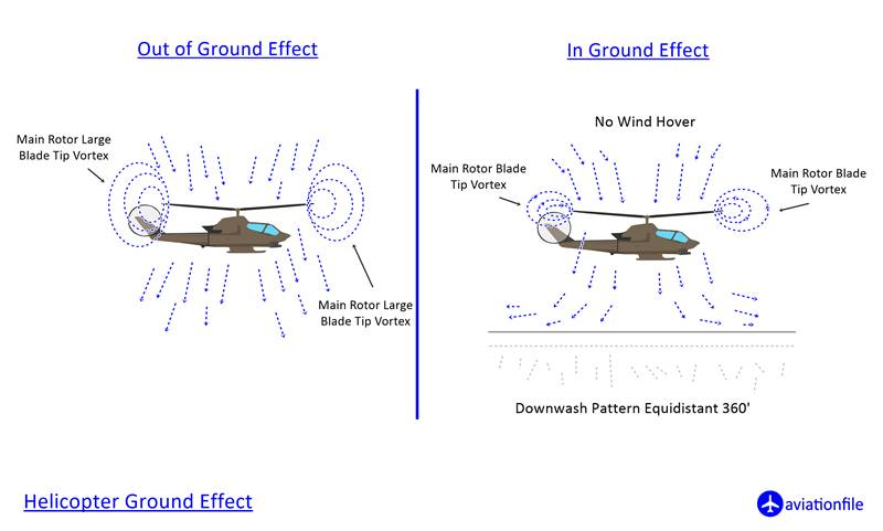 helicopter ground effect