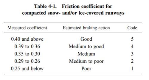runway friction - braking action measurement
