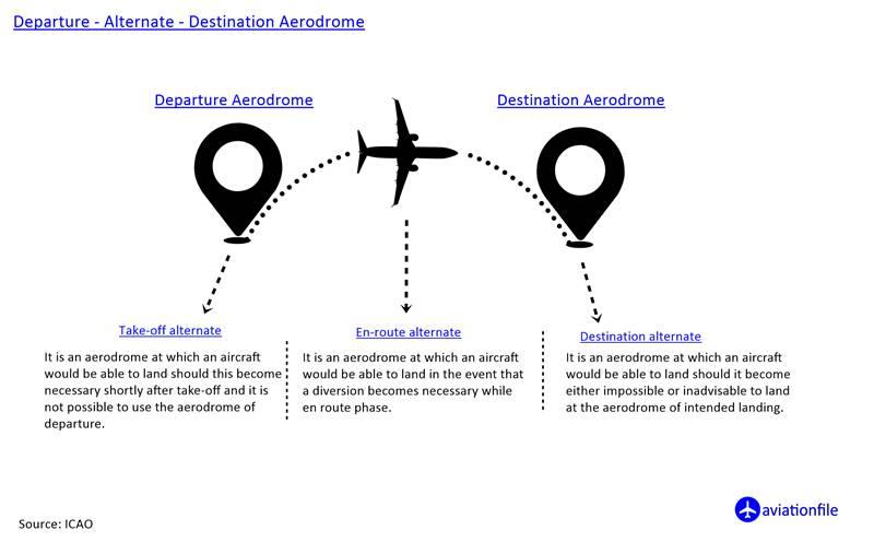 departure - destination - alternate aerodrome