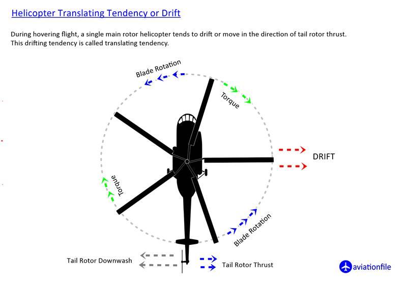 helicopter translating tendency