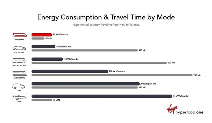 energy consumption transportation