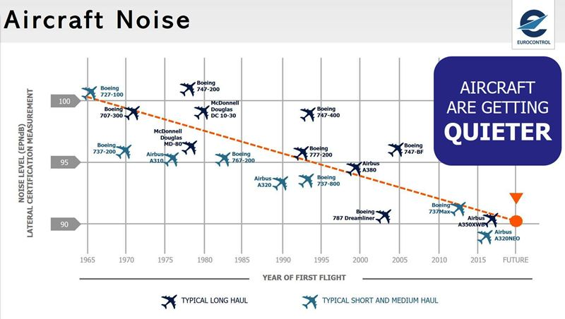 Aircraft Noise Pollution