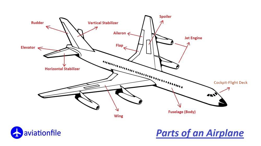 Parts of airplane