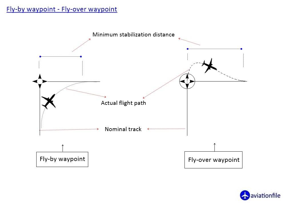 Fly By Waypoint - Fly Over Waypoint