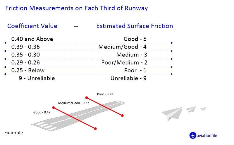 Braking action - friction coefficient