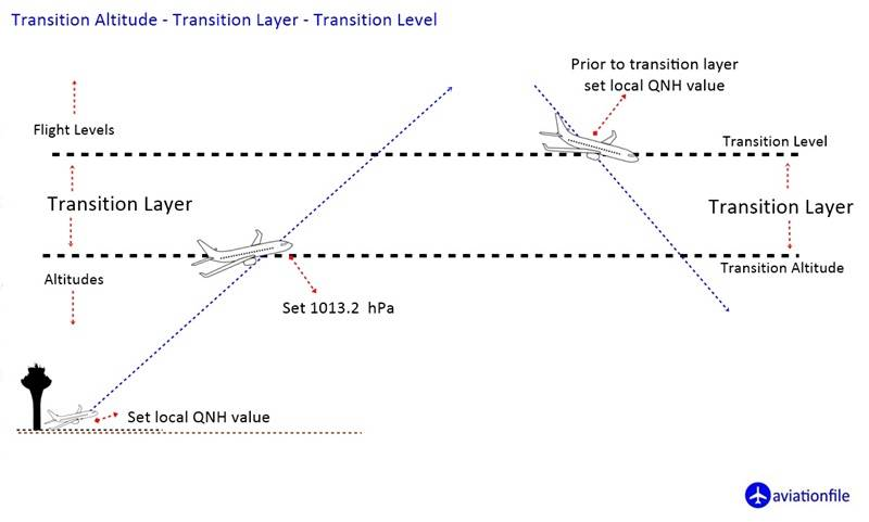 Transition Altitude-Layer-Level