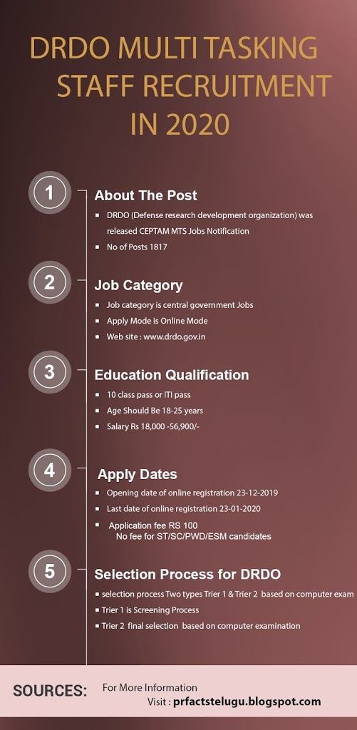 DRDO CEPTAM MULTI TASKING STAFF  – Latest government jobs 2020