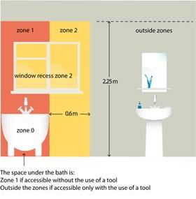 Bath Zones, electrical hazards, electricians
