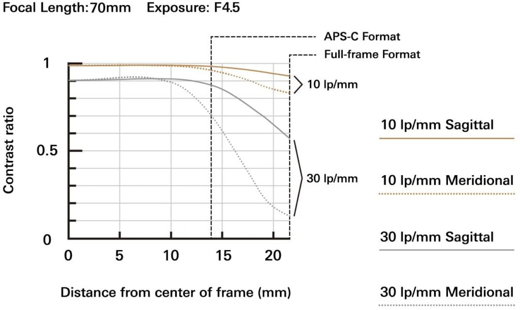 Tamron 70 300mm Sony E mount MTF Chart