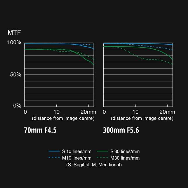 Panasonic S R70300 MTF Chart