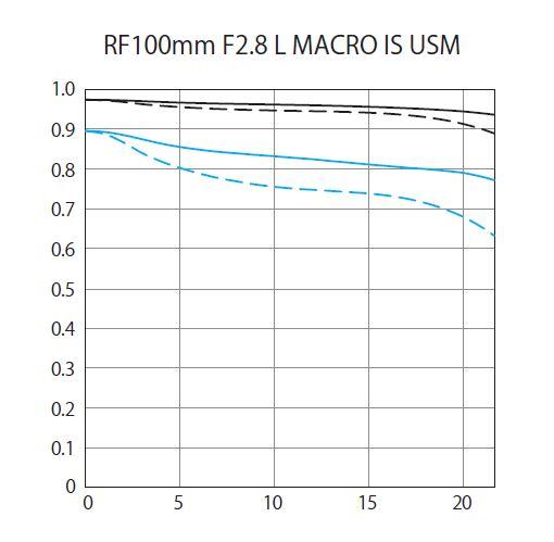 Canon RF100mm F2.8 L MACRO IS USM MTF Chart