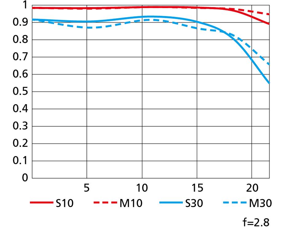 NIKKOR Z MC 105mm MTF Chart