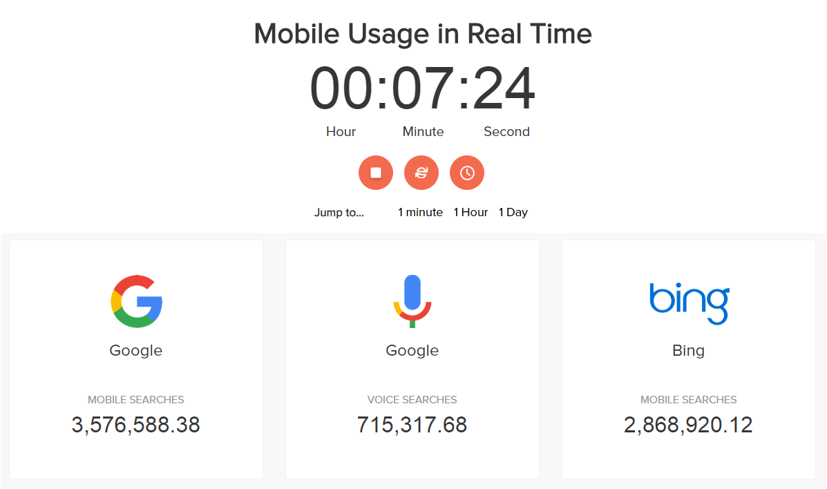 Mobile Usage Real Time