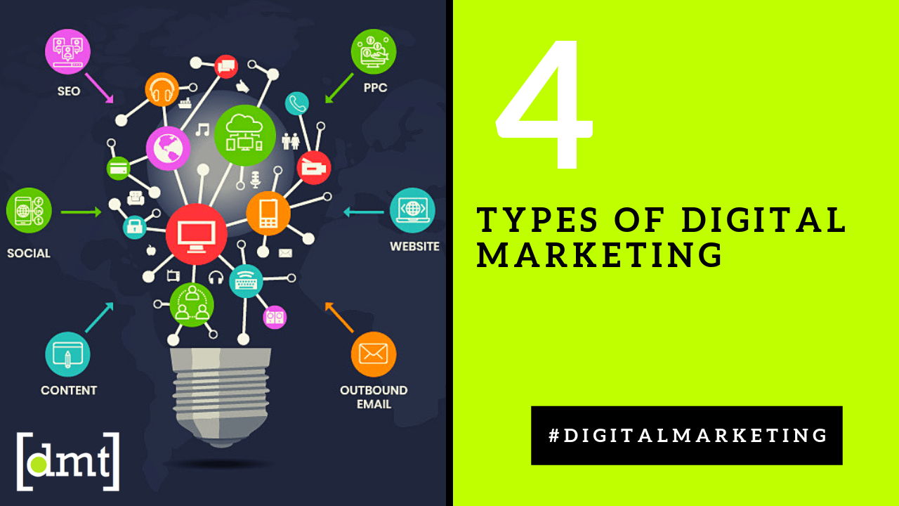 Types of Digital Marketing and its uses