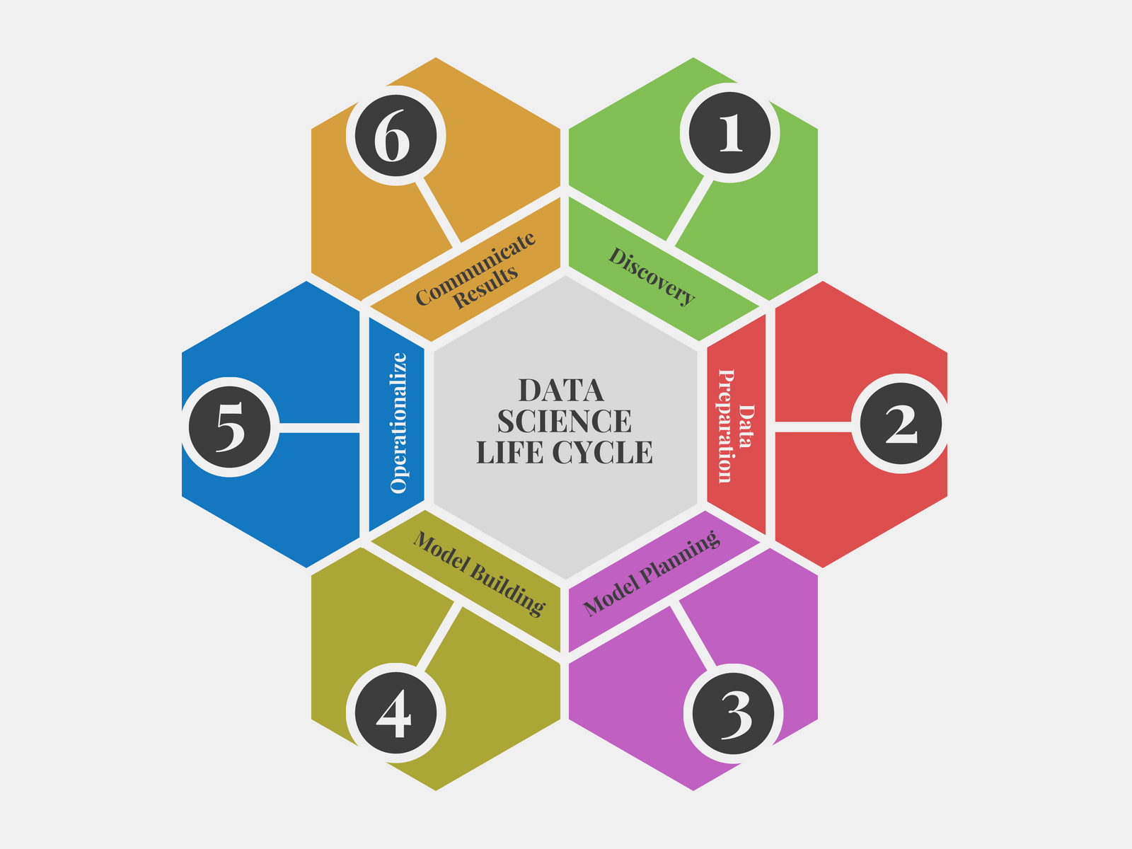 Data Science Life Cycle