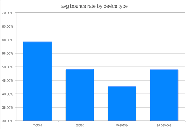 Avg. Bounce Rate by Device Type