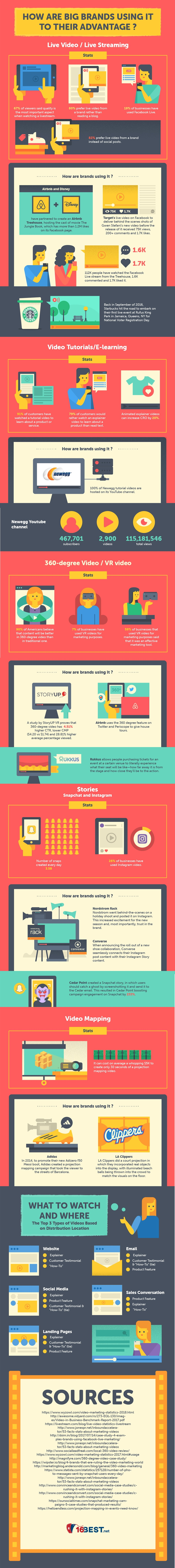 Brands Using Video Marketing Infographic