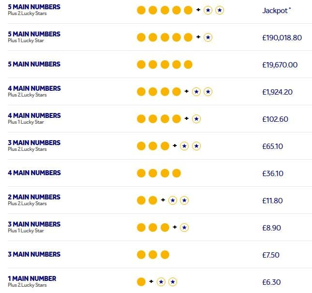 Prizes in EuroMillions