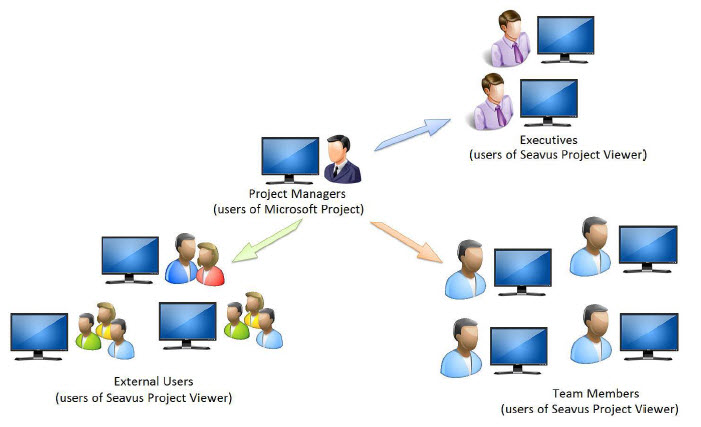 project viewer diagram