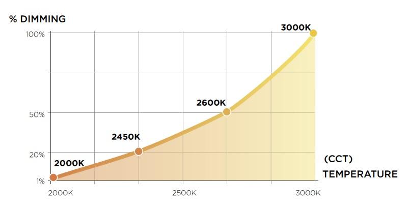 warm-dimming-colour-temperature-curve