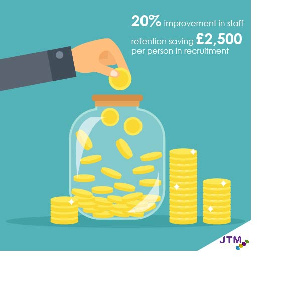 infographic to show 20% improvement in staff retention saving £2,500 per person in recruitment