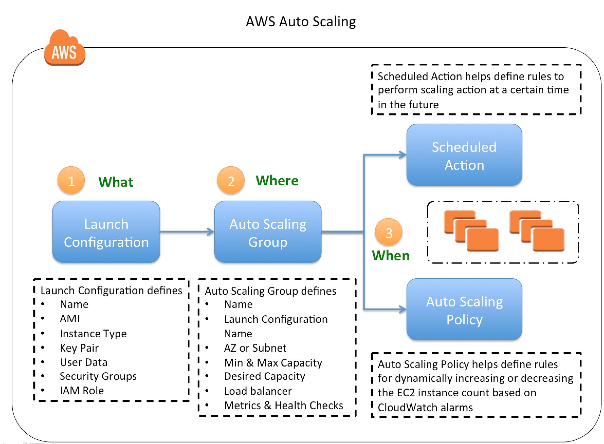 AWS Auto Scaling Configuration