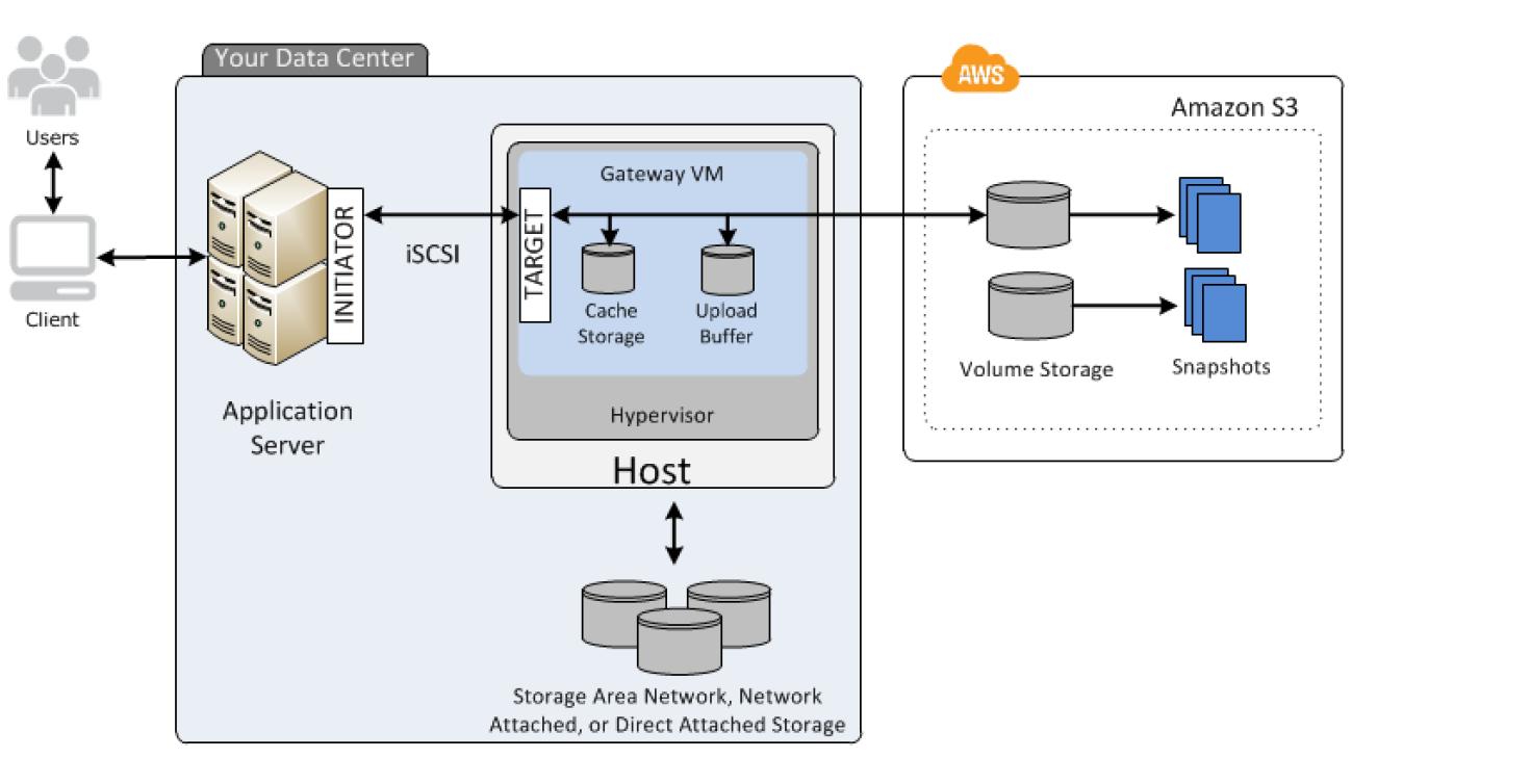 Storage Gateway Cached Volume