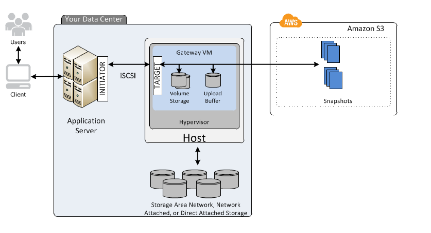 Storage Gateway Stored Volume