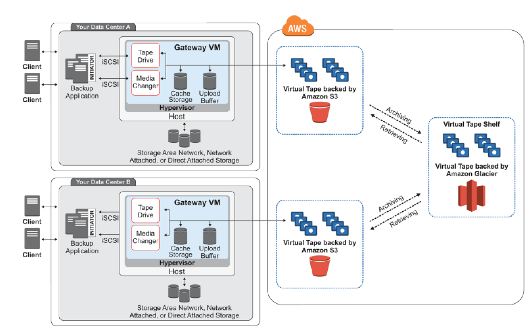 Storage Gateway VTL