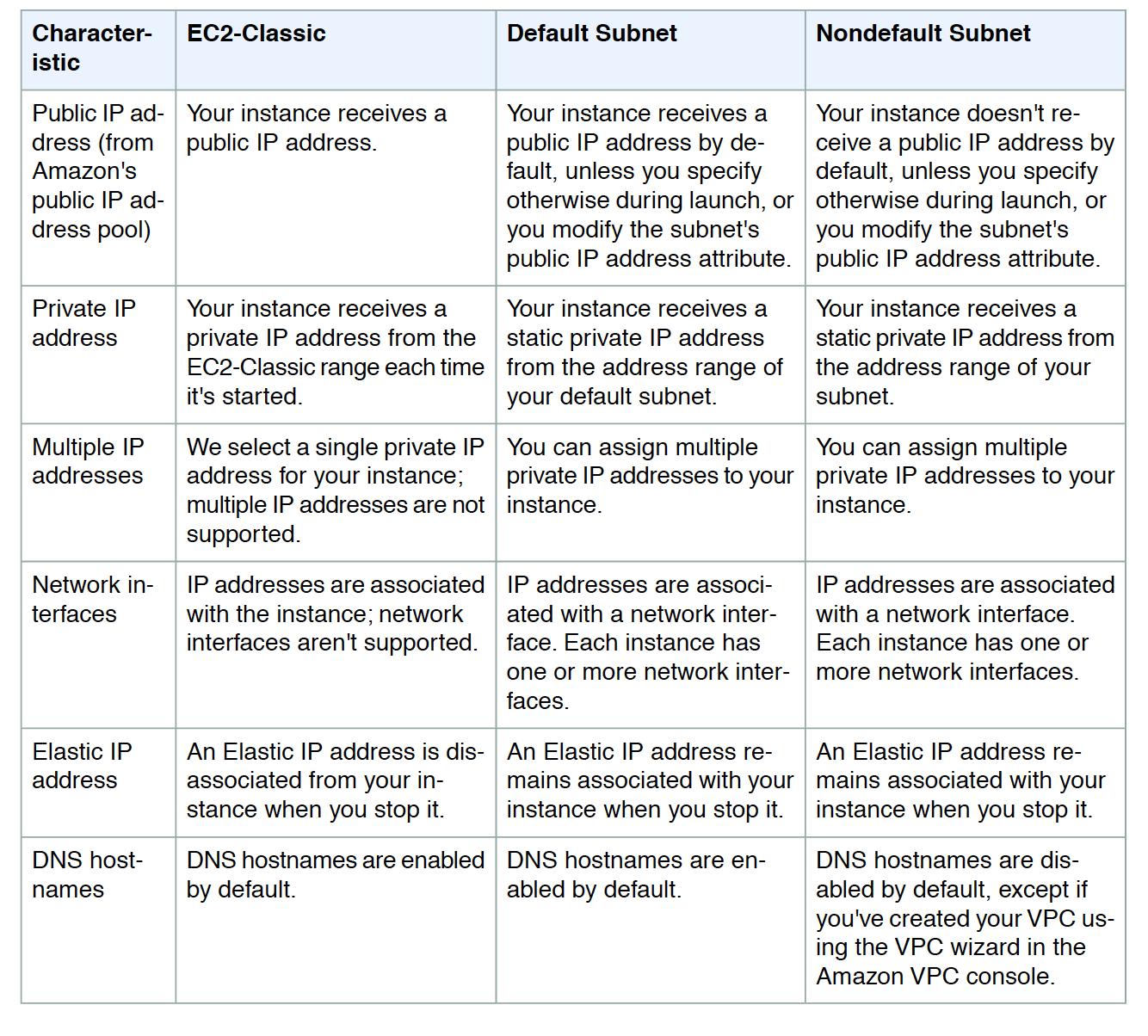 EC2 Classic, Default & Non Default Subnet Comparision