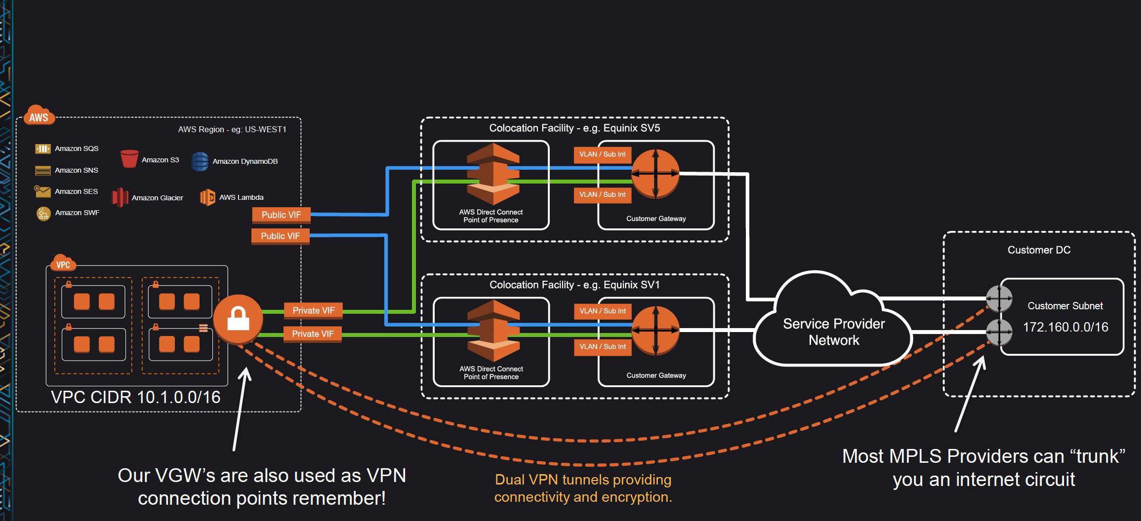Redunant Direct Connect Architecture