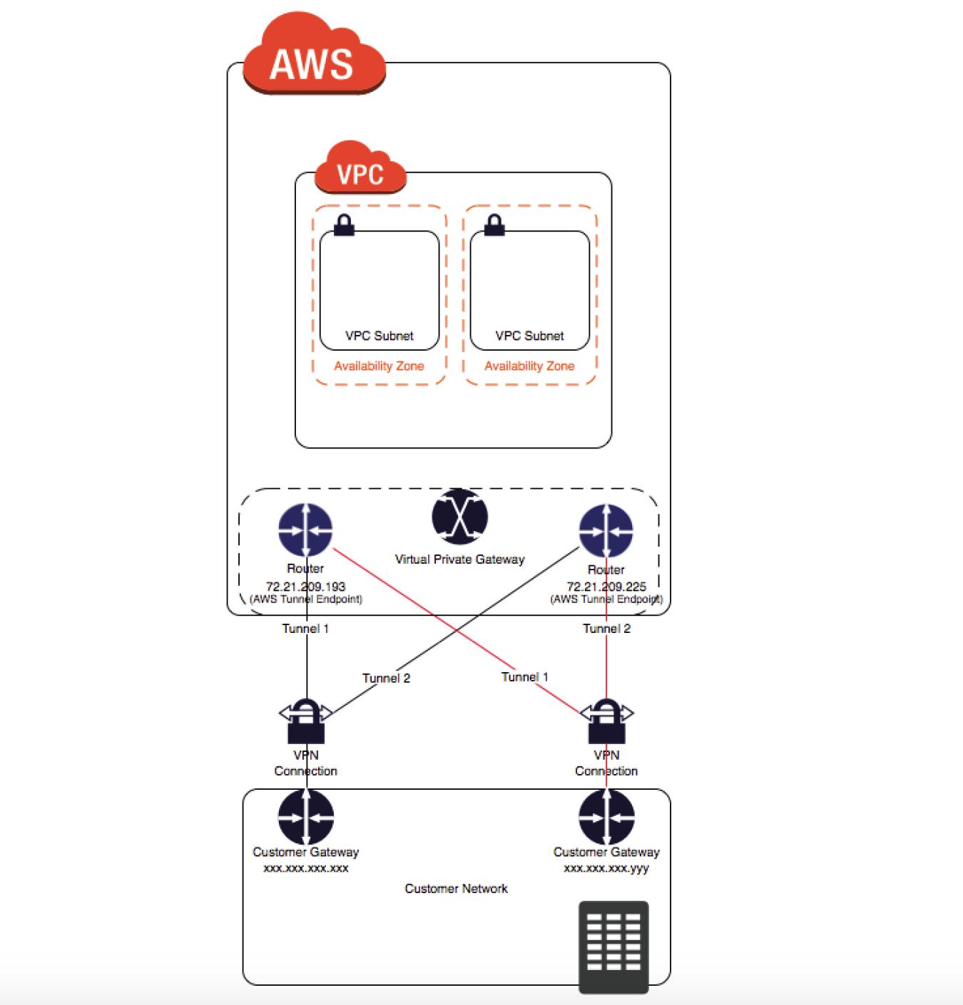 VPN Connection Redundancy