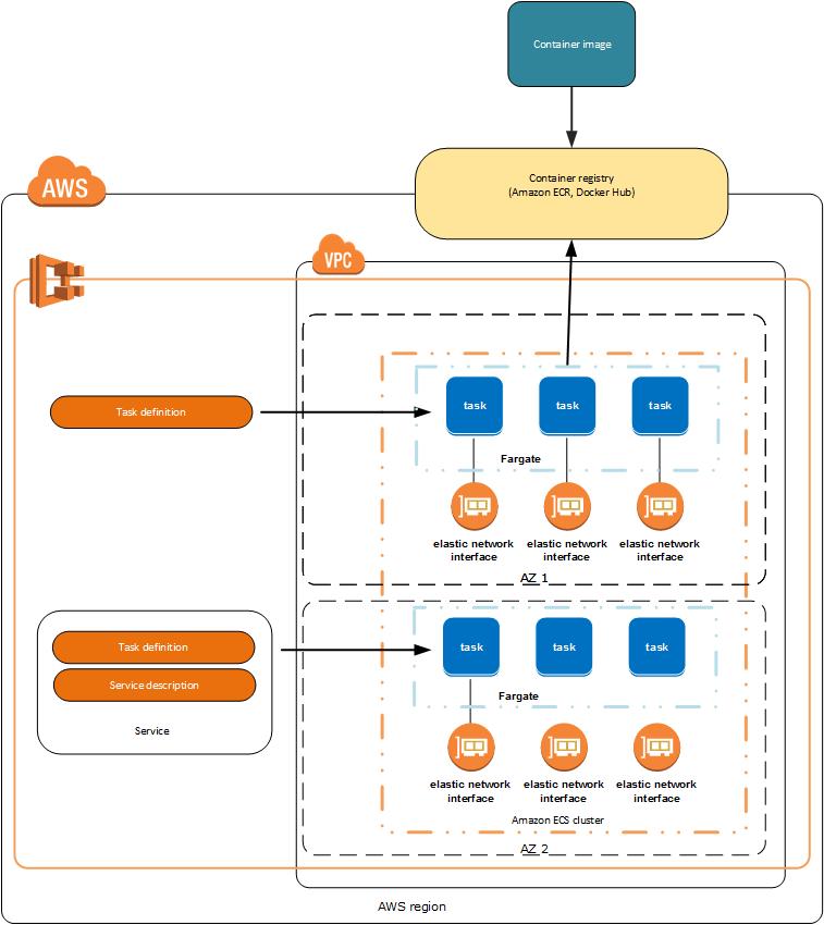ECS Overview