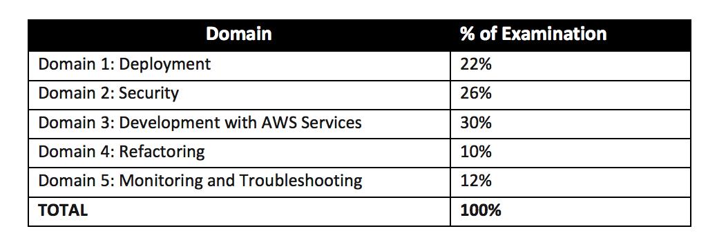 AWS Certified Developer - Associate June 2018 Domains