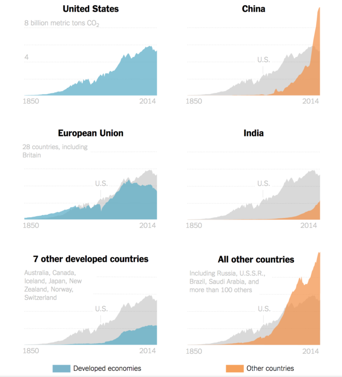 The Paris Agreement climate change responsibility