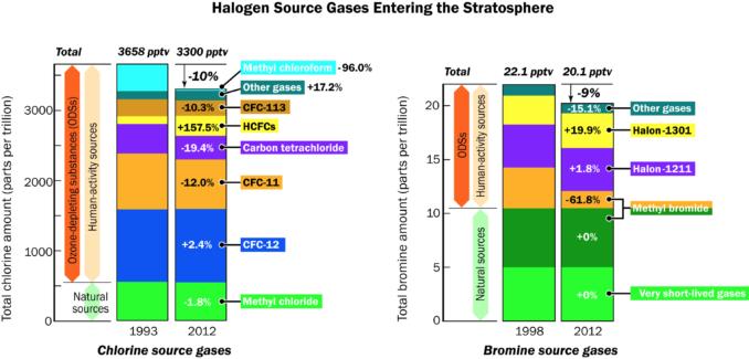 Halogen Source Gases