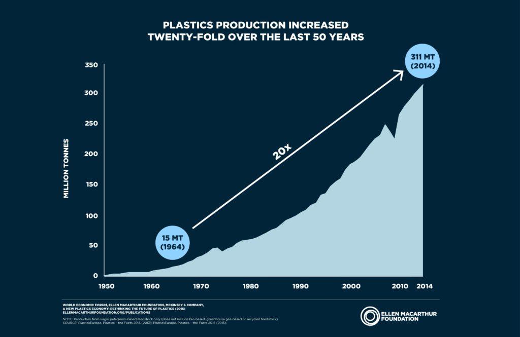 Plastics production increases