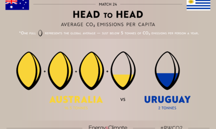 Head to Head: Part Three of #RWCO2