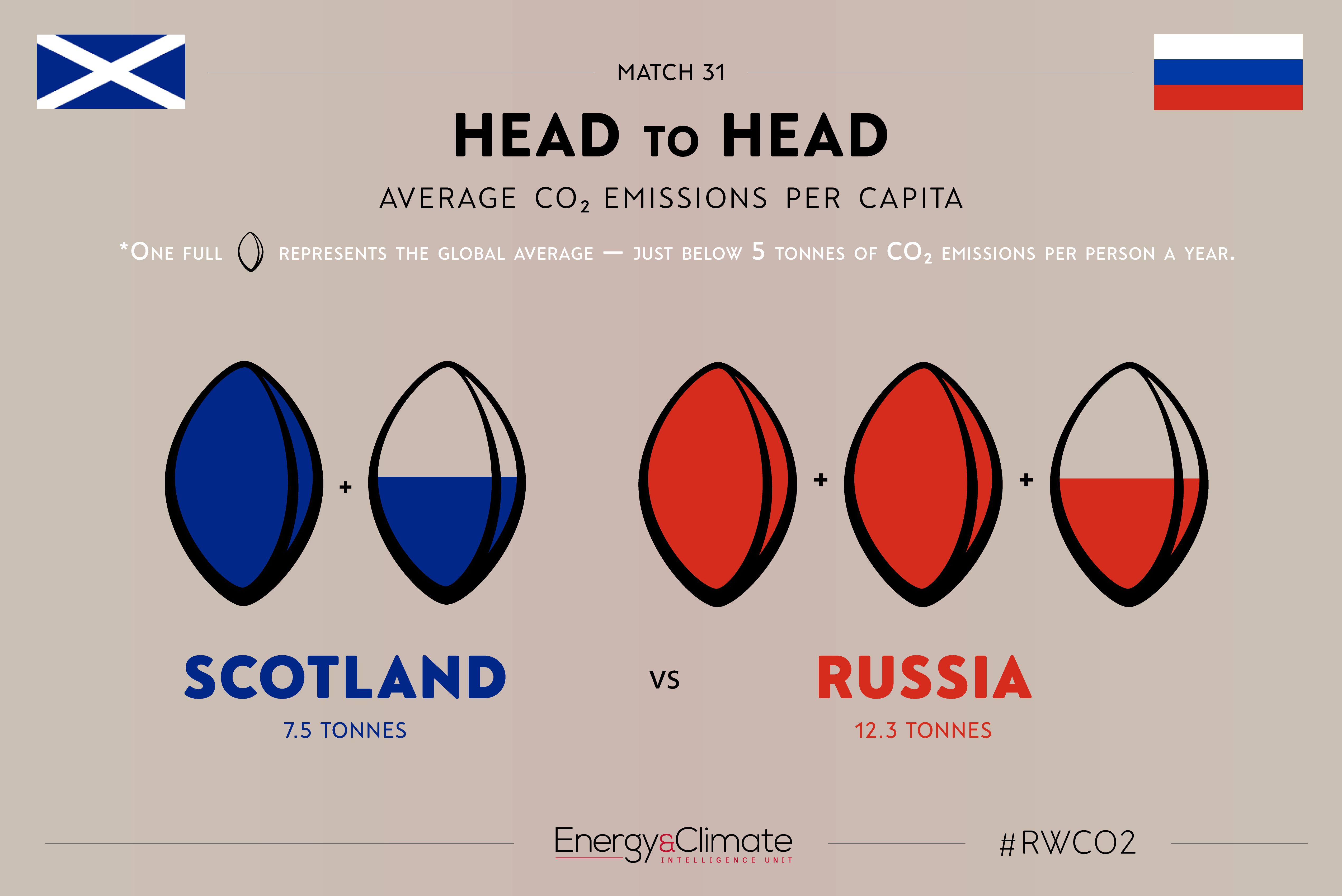 Scotland vs Russia - per capita emissions