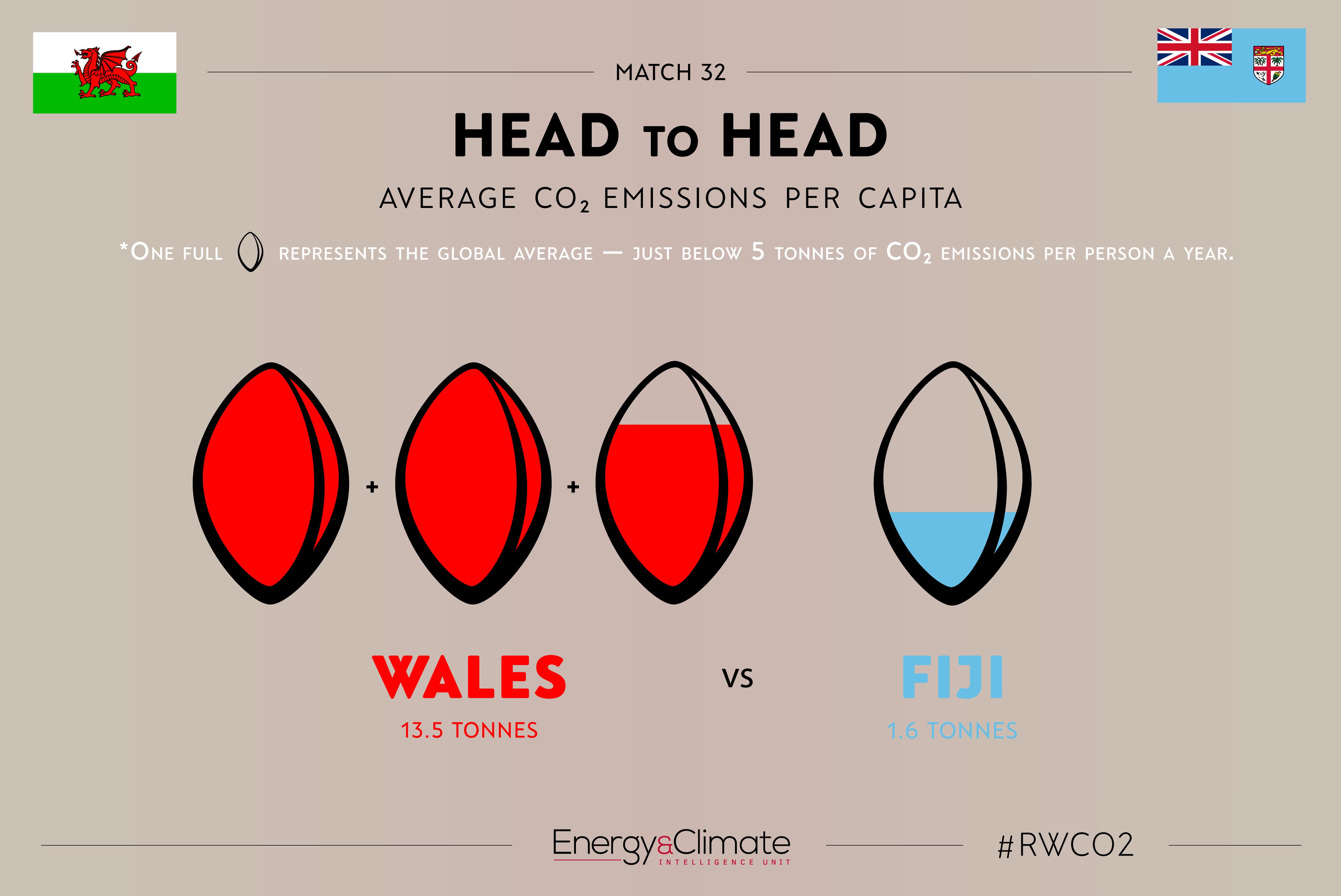 Wales v Fiji - per capita emissions
