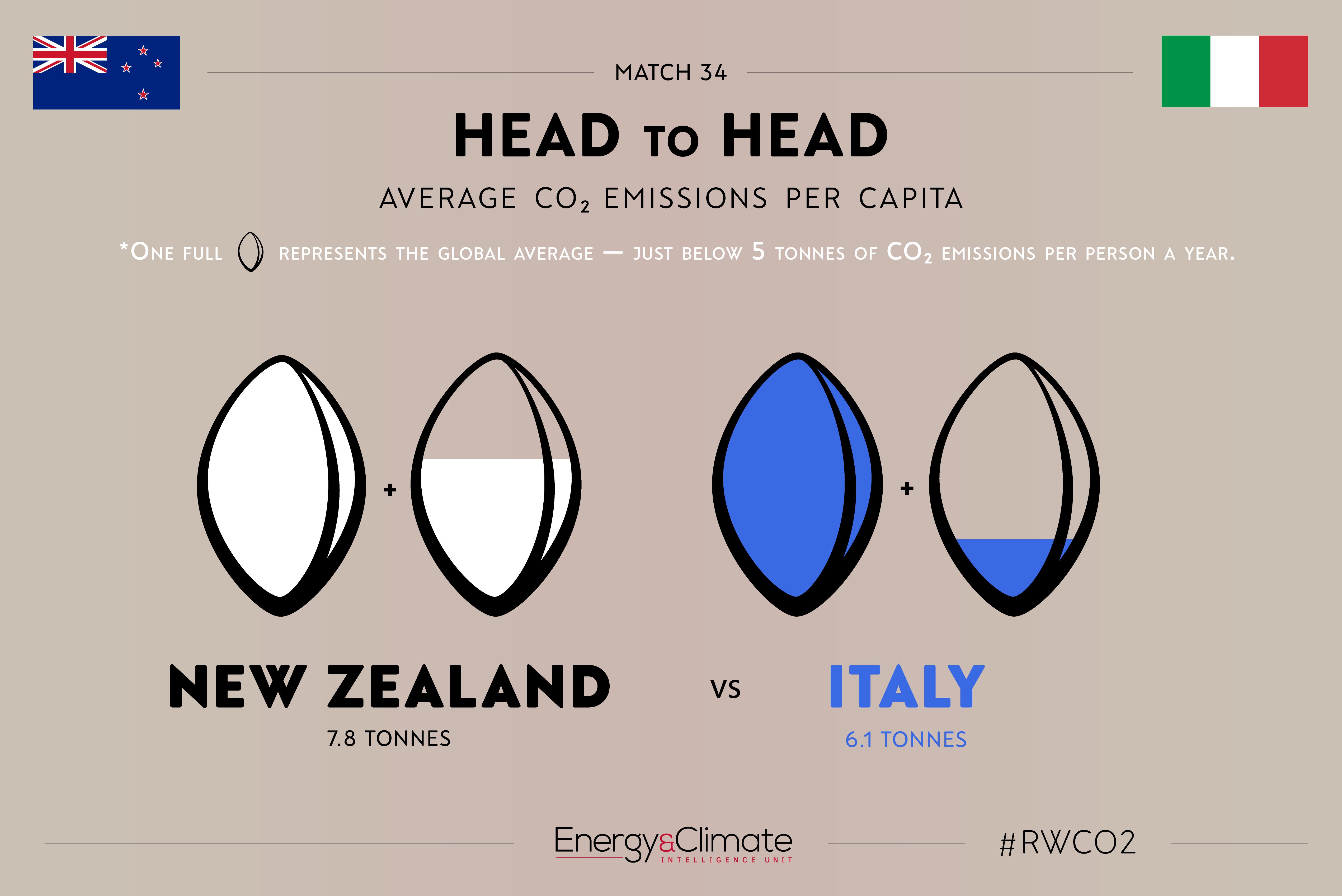 New Zealand v Italy - per capita emissions